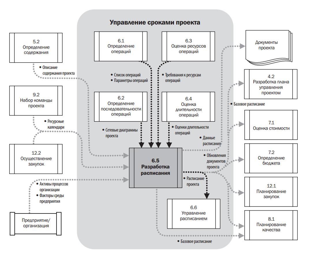 Диаграмма управления сроками проекта