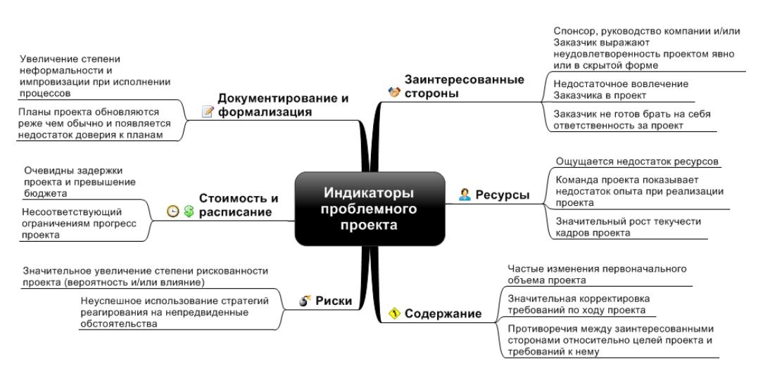 Рисунок 3. Ментальная карта индикаторов проблемного проекта. На основании SAROKIN (2005), WU (2000), и WARD (2003).