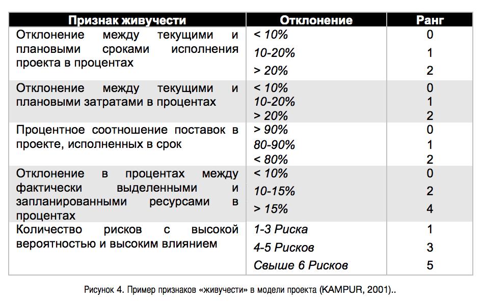 Рисунок 4. Пример признаков «живучести» в модели проекта (KAMPUR, 2001)