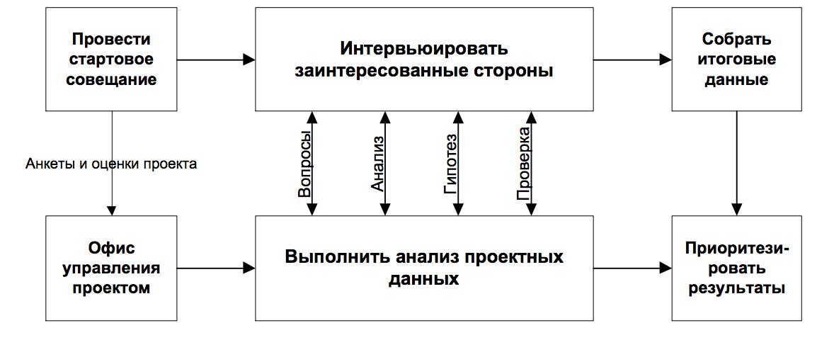 Рисунок 5. Модель оценки проблемных проектов (ESI, 2005).