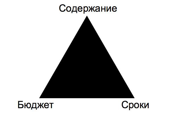 Рисунок 7. Тройное ограничение проекта (содержание, сроки и бюджет).