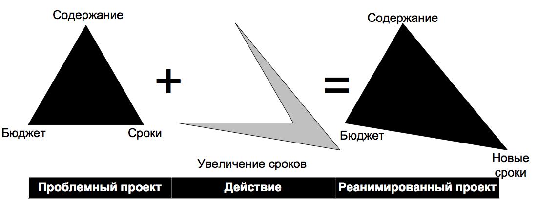 Рисунок 10. Реанимация проекта путем увеличения сроков.