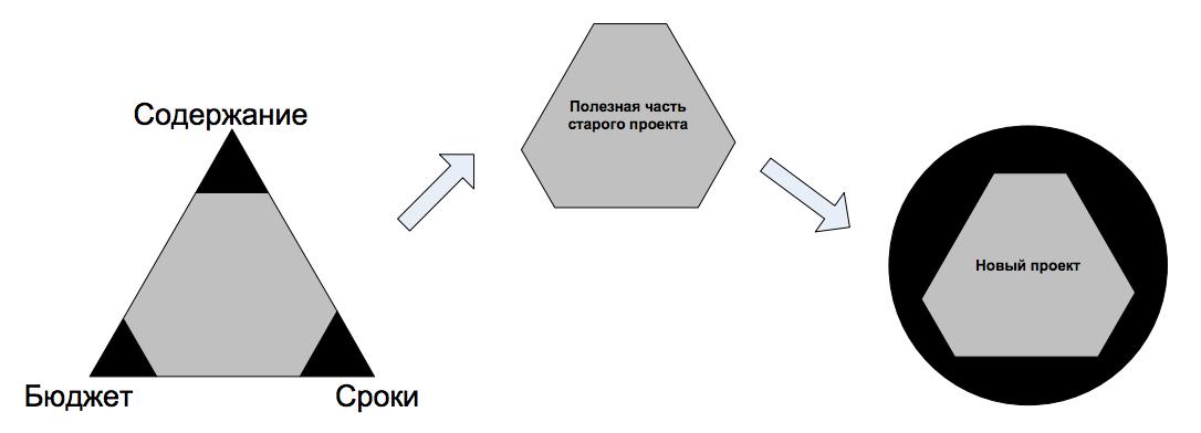 Рисунок 11. Полное переопределение проекта используя часть полученных результатов