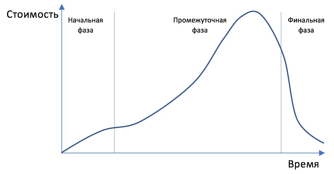 Стоимость проекта во времени