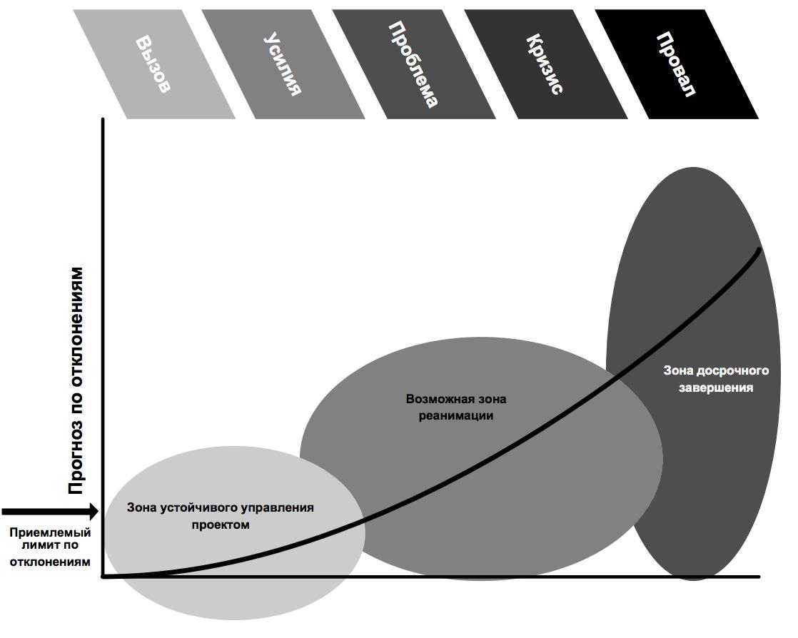 Рисунок 1 – Последовательность роста проблем в проекте (ESI, 2005)
