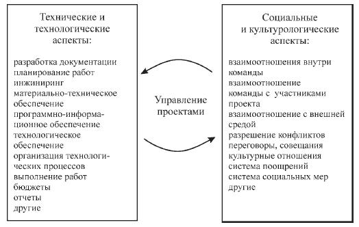 Аспекты управления проектами