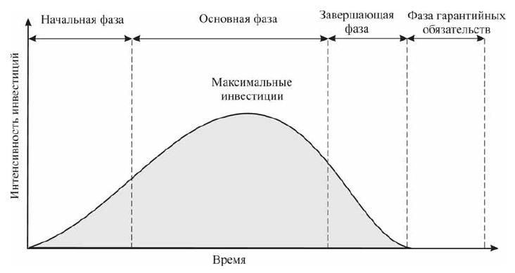 Фазы жизненного циклы проекта