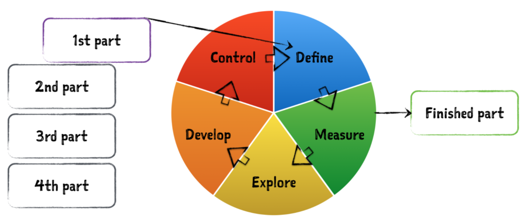 master sigma six thesis Thesis / dissertation on six sigma six sigma is a lot talked about term these days in quality control/improvement and due to this, i have decided to take this topic for my dissertation thesis report.