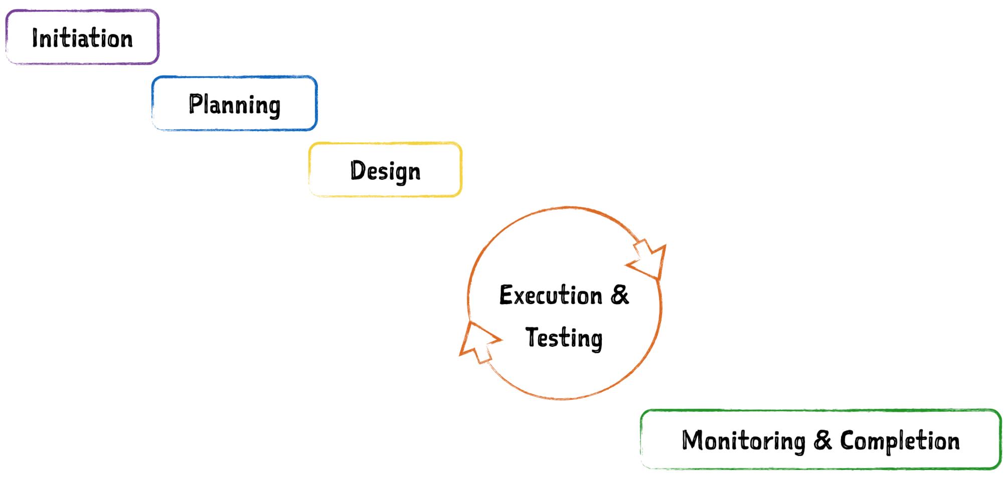 Традиционное проектное управление