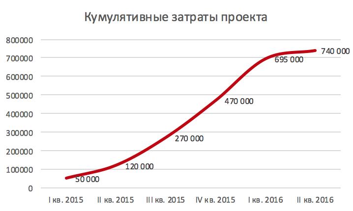 Кумулятивные затраты проекта