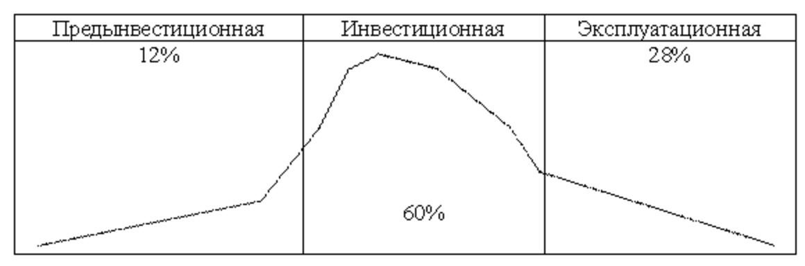 Распределение затрат проекта на протяжении его жизненного цикла