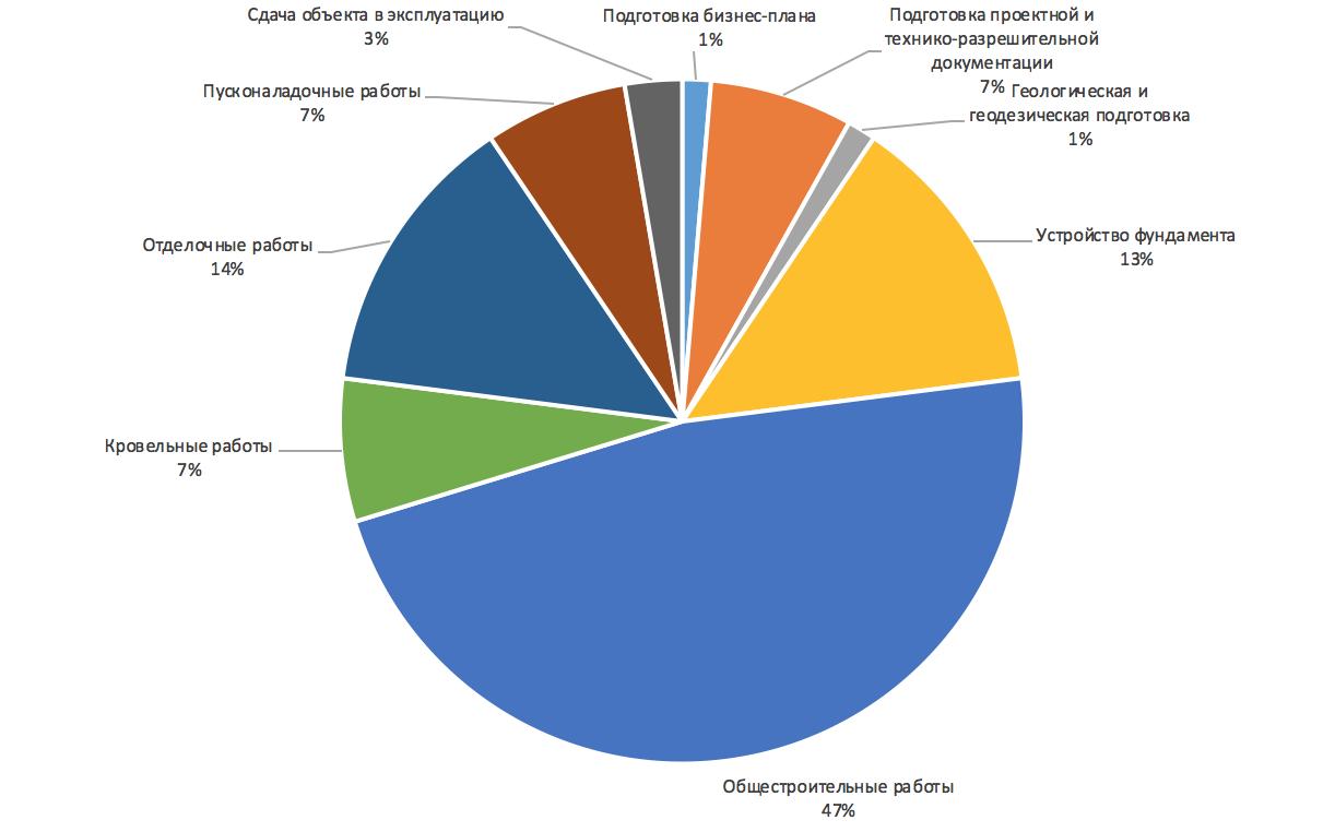 Структура отдельных видов затрат по проекту