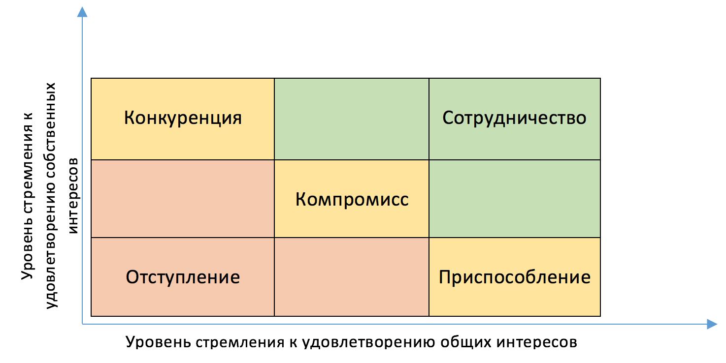 Схема управления конфликтами по Томасу.