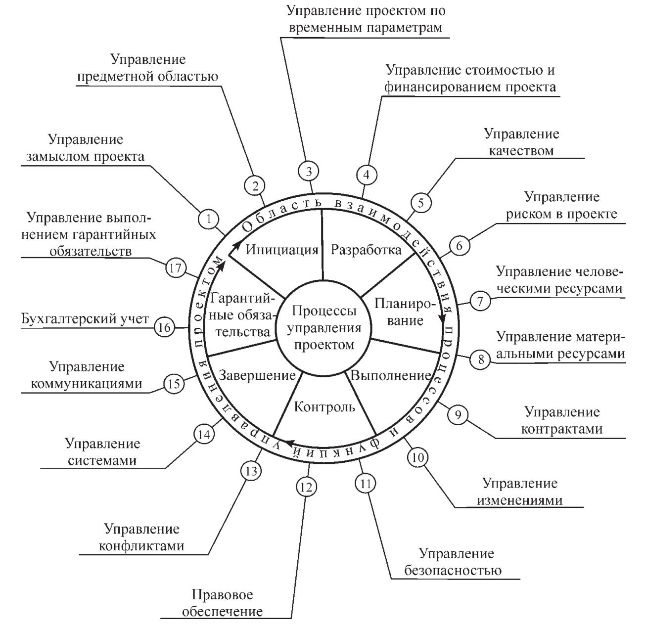 Функции и процессы управления проектами