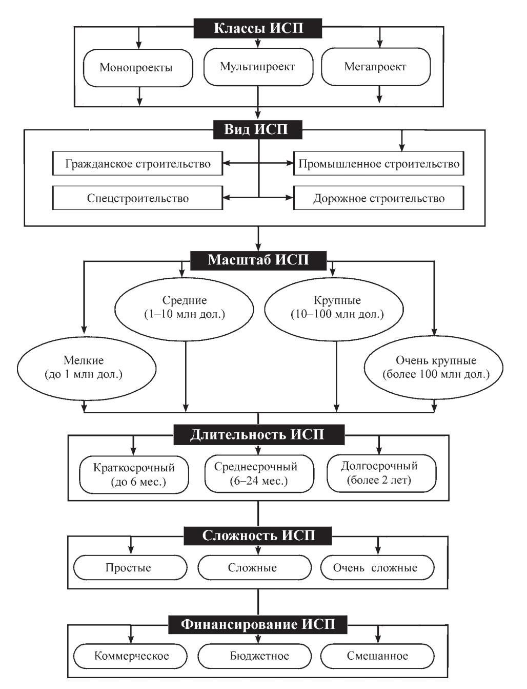 Классификация инвестиционно-строительных проектов