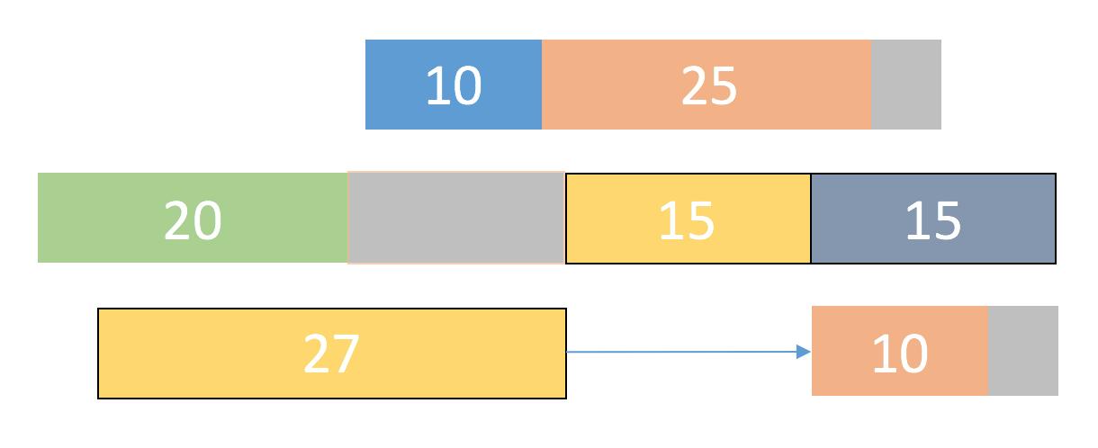 Формирование промежуточных временных буферов