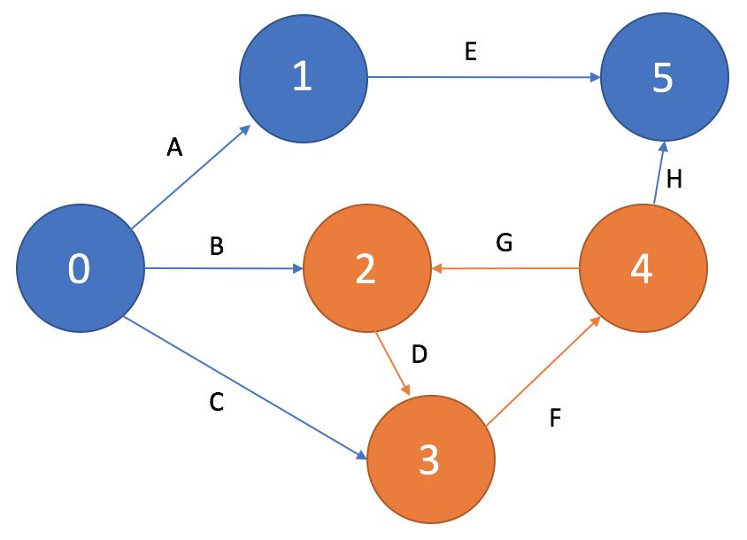 Цикл на сетевом графике