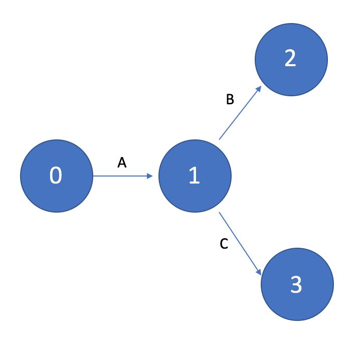 Сетевой график с одной исходящей задачей
