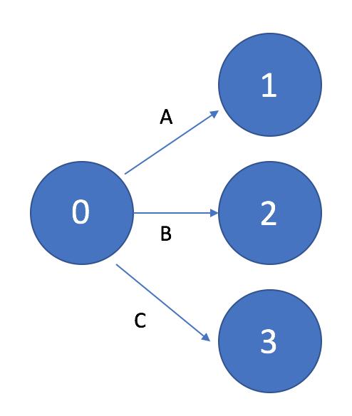 Сетевой график с тремя исходящими задачами