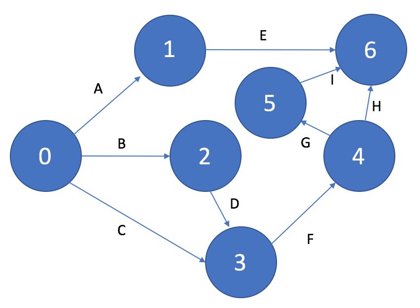 Устранение цикла на сетевом графике