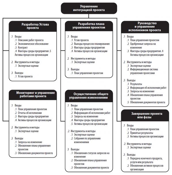 Схема процессов управления интеграцией проекта
