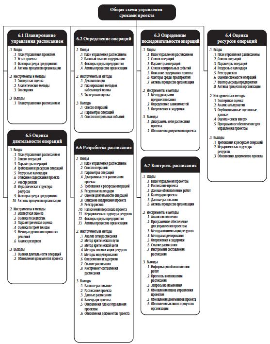 Схема управления рисками проекта