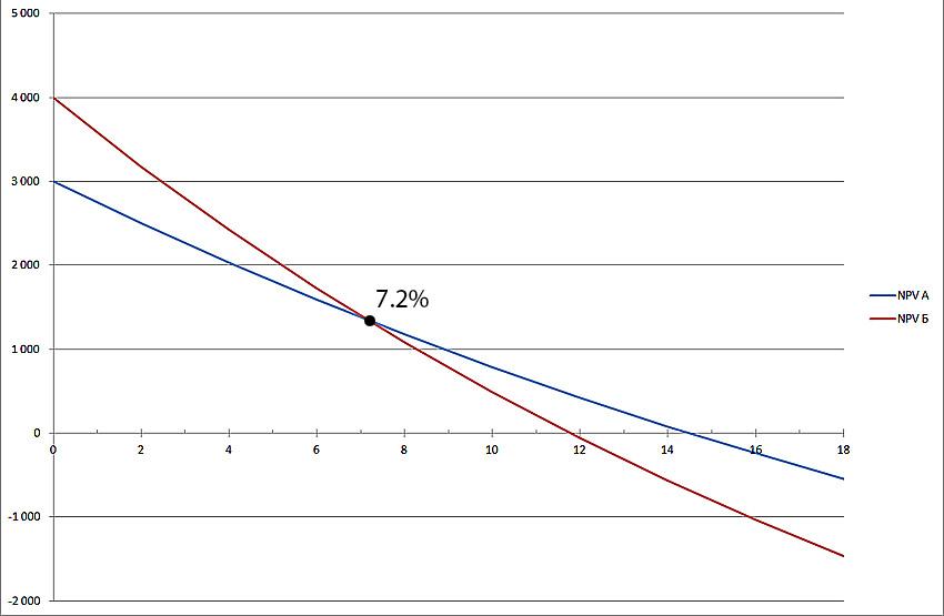 Зависимость NPV от ставки дисконтирования.