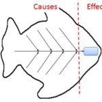 диаграмма Исикава