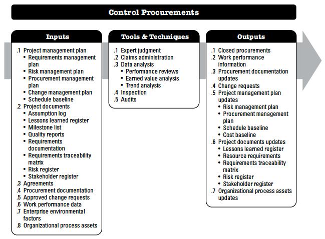 Control Procurement