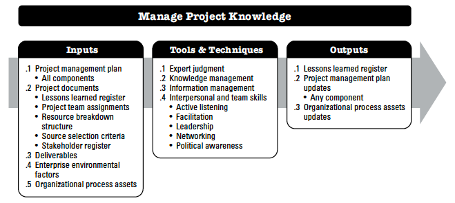 Manage Project Knowledge