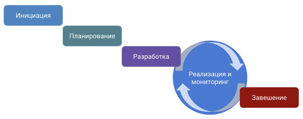 Классический подход к управлению проектами